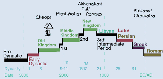Periods_timeline